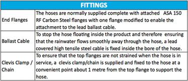 Flexible Composite Drain Joint